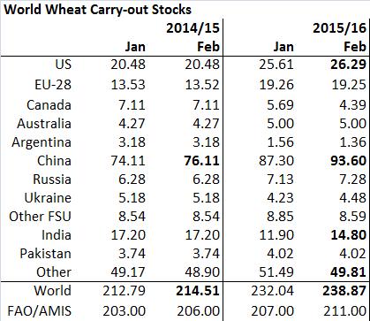 Figur 6. Utgående lager för vete justerades upp med +6,8 mt på global basis. Det beror på att ingående lager 2015/16 justerades upp med 2 mt för Kina. Utgående lager i Kina justerades upp med 6,3 mt.