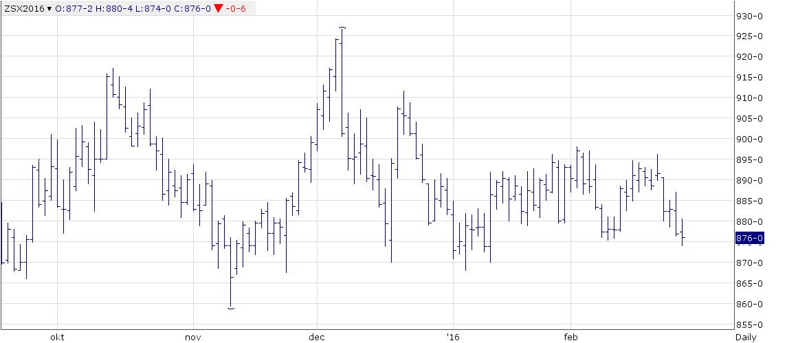 Figur 7. Novemberkontraktet på sojabönor i Chicago rör sig sidledes inom ett ganska snävt prisintervall mellan 870 och 900 cent. Nu har priset kommit ner till botten av prisintervallet. Styrkan i det stödet har minskat den senaste veckan pga prisnedgångarna i de angränsande marknaderna för vete och majs
