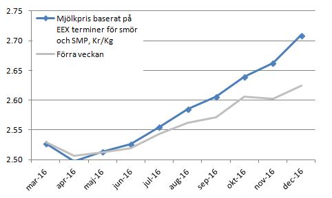 Figur 8. Terminspriserna på syntetisk mjölk (smör + skummjölkspulver) steg i pris jämfört med förra veckan och mest för längre löptider.