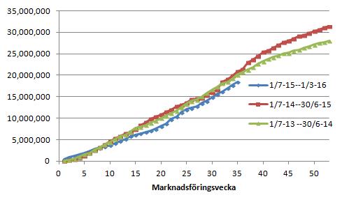 Figur 3. EU:s export av vete uppgick till 690 kt i veckan, lägre än förra veckans 761 kt, och lägre än förra årets 912 kt. Gapet mot förra året ökade återigen från 2,2 mt till 2,4 mt.