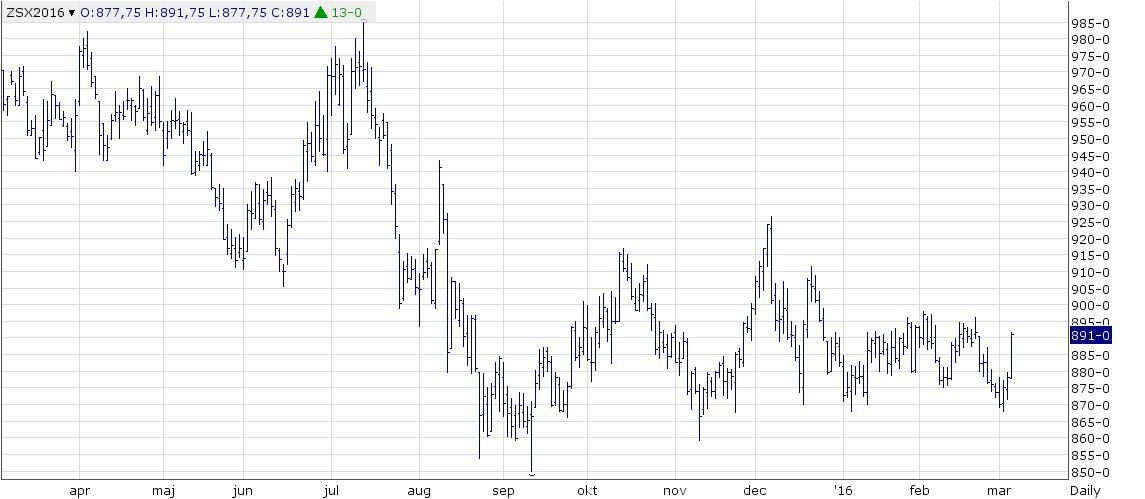 Figur 6. Novemberkontraktet på sojabönor i Chicago rör sig sidledes inom ett ganska snävt prisintervall mellan 870 och 900 cent. Vi ser att kursen i veckan gick ner till 870 och vände upp därifrån. Fredagens uppgång tror jag beror på förstärkningen i den brasilianska valutan, framförallt.