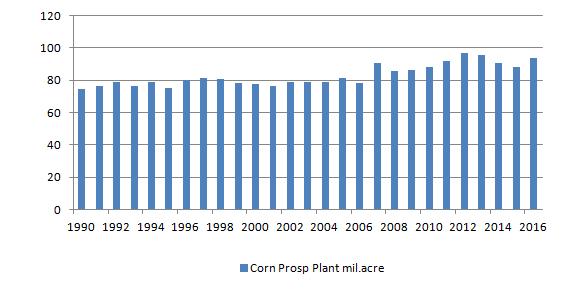 Figur xx. Areal i miljoner acres som amerikanska lantbrukare planerar att så (prospective plantings).