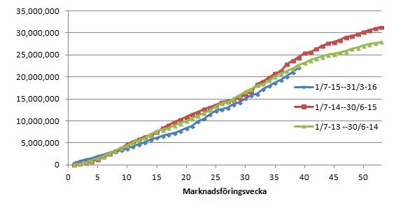 Figur 2. EU:s export av vete har nått upp till 22,16 mt, vilket är nästan i nivå med förrförra årets 22.7 mt.
