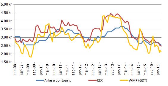 Figur xx. Diagrammet visar noteringarna för Arla, som kommit med en sänkning för april till xx kr, det syntetiska mjölkpriset från EEX-börsens terminer på SMP och smör och det syntetiska mjölkpriset från GDT:s notering på WMP.
