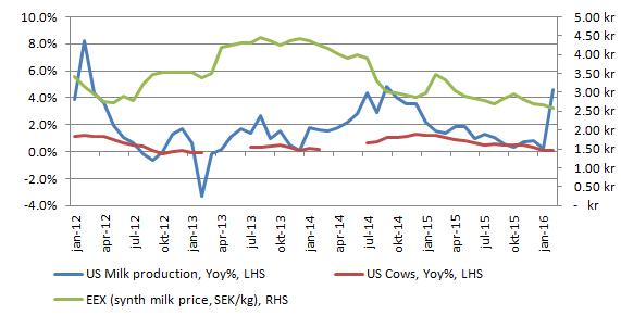 """Figur xx. Amerikansk mjölkproduktion har tagit ett """"skutt"""" uppåt. Det är lite oklart om det beror på ett fel i statistiken, men eftersom bilden visar den årsvisa förändringen kan det vara bra att känna till att det inte är så stor skillnad på den senaste noteringen jämfört med den innan. Däremot var produktionen för ett år sedan ovanligt låg, vilket ger en hög förändring på årsbasis."""