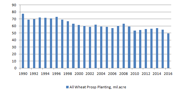 Figur x. Prospective plantings för vete