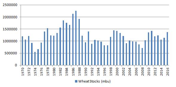 Figur 3. Lagren av vete i USA uppgick till xx miljarder bushel per den 1 mars enligt torsdagens rapport från USDA.